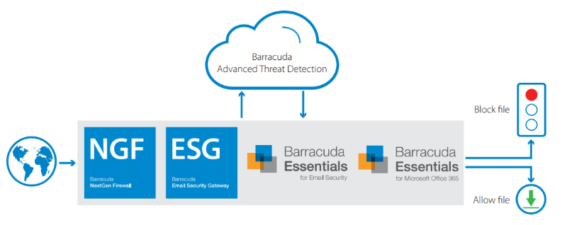 Barracuda Advanced Threat Protection - ATP