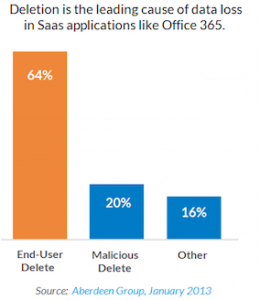 Data Loss Stats Office 365